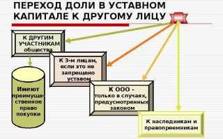 Договор дарения доли в уставном капитале ООО третьим лицам и близким родственникам