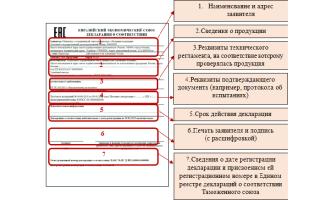 Порядок процедуры декларирования соответствия продукции, необходимые документы и важные нюансы